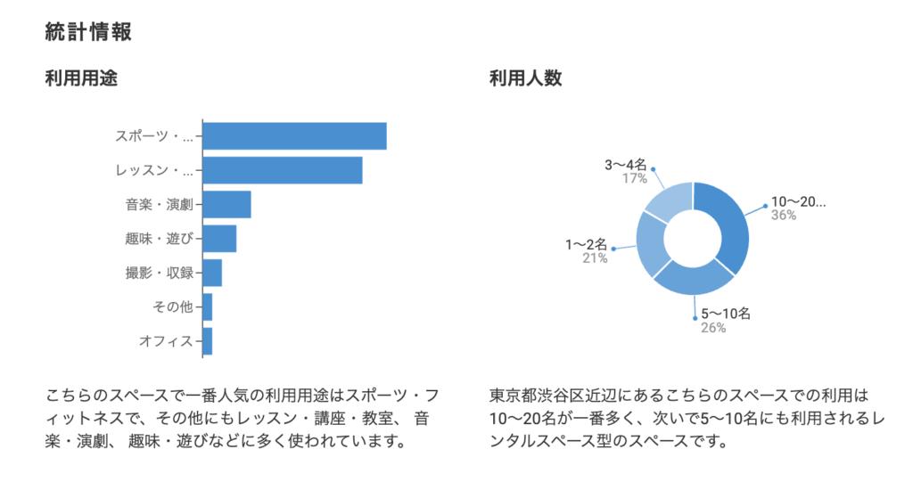 インスタベース統計情報